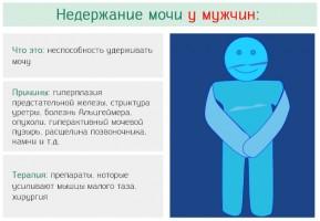 Какой врач лечит энурез у взрослых