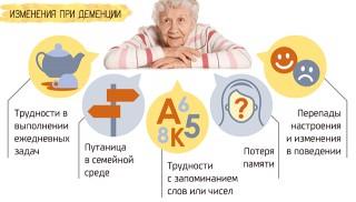 В чем разница между болезнью Альцгеймера и деменцией?