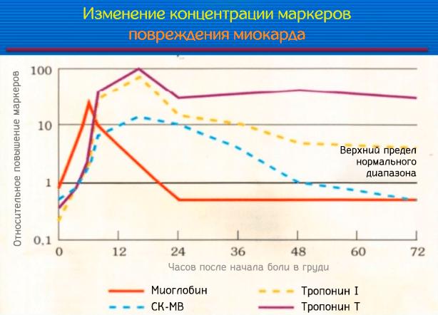 Изменение концентрации маркеров повреждения миокарда