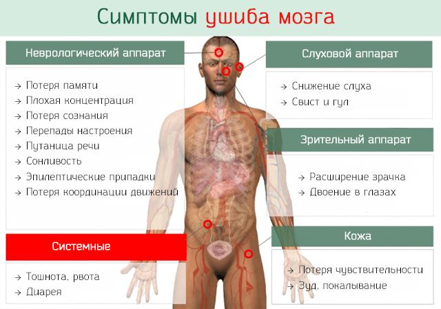 Проявления травмы мозга после ушиба