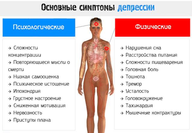 Физиологические и психологические симптомы депрессии