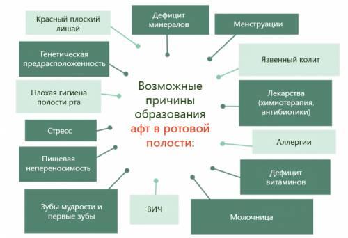 Возможные причины образования афт