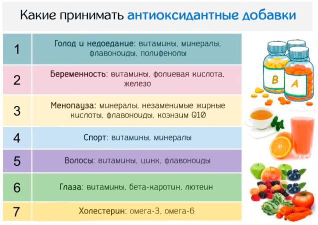 Какие принимать антиоксидантные добавки при различных расстройствах здоровья