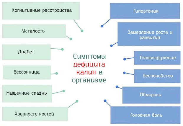 Дефицит калия в организме проявляется следующими симптомами