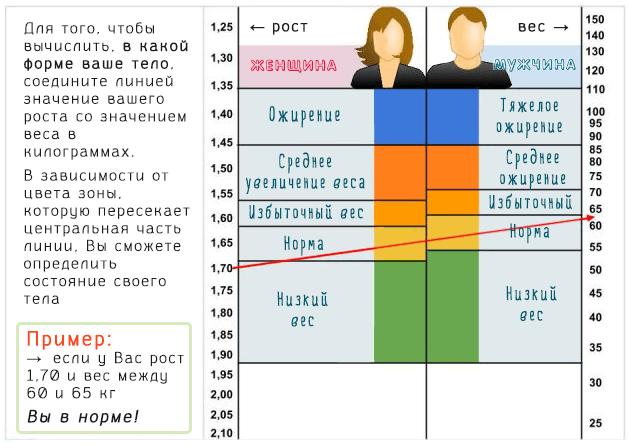 Таблица для оценки соотношения роста и веса человека