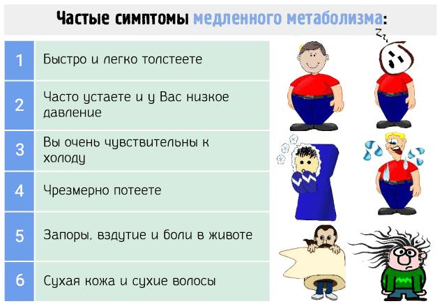 Частые симптомы медленного метаболизма