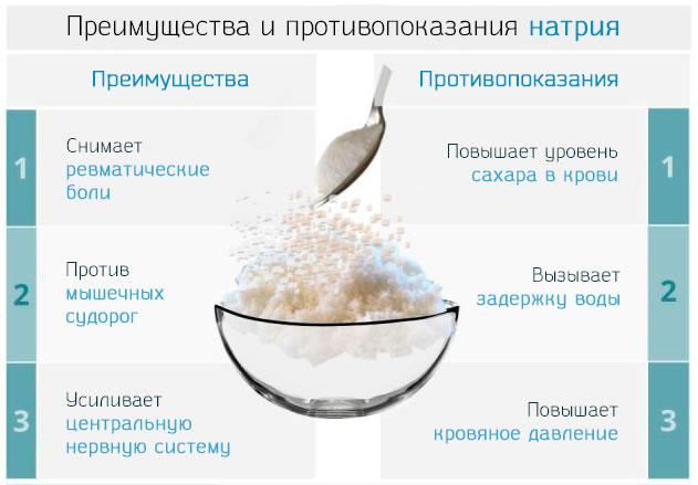 Список преимуществ и противопоказания употребления натрия