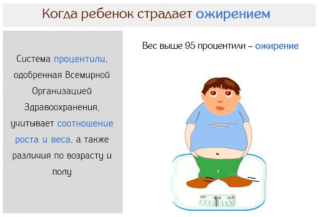 Когда ребенок страдает ожирением