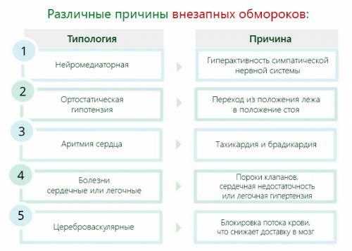 Различные причины внезапных обмороков