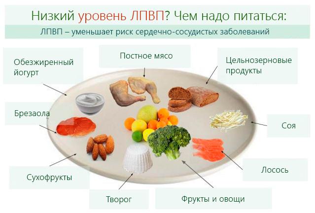 Рецепты из чеснока для снижения холестерина