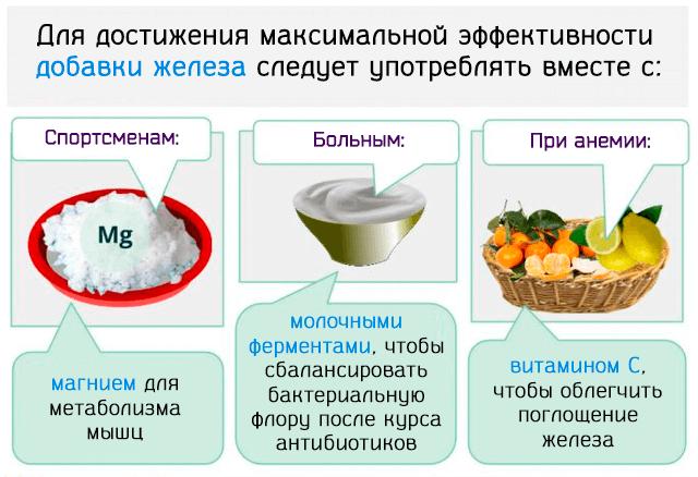 Для достижения максимальной эффективности добавки железа следует употреблять вместе