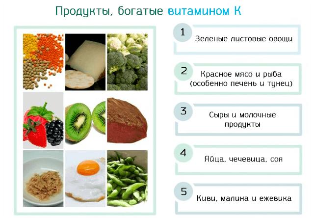 Список продуктов, насыщенных витамином K