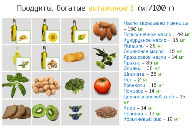 Список продуктов, богатых витамином E