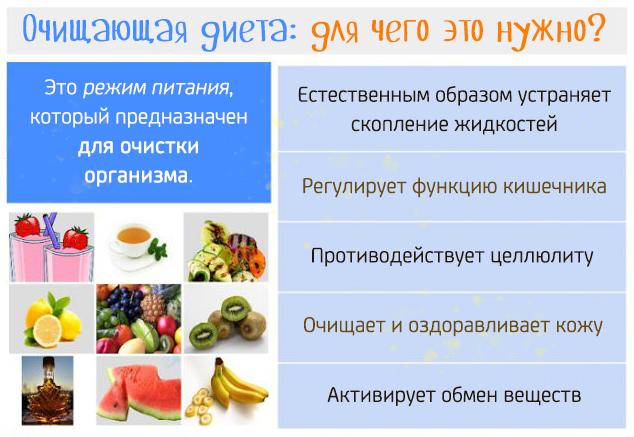 Зачем очищать организм с помощью диеты