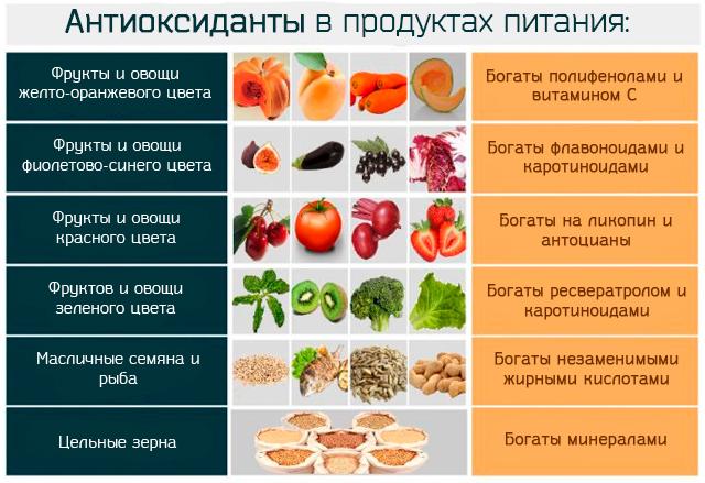 Распределение антиоксидантов в продуктах питания