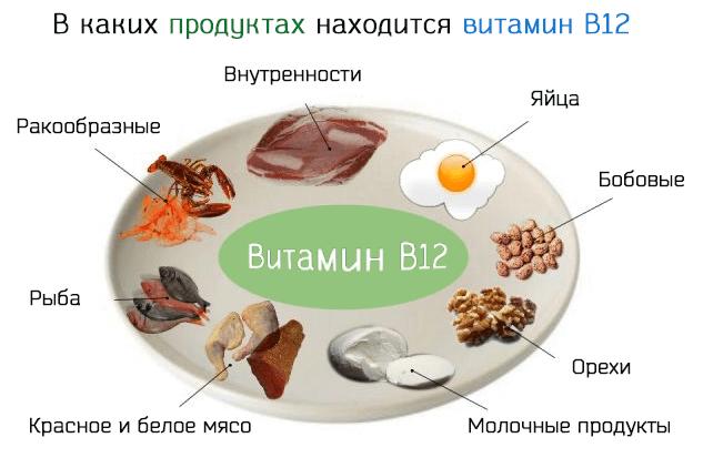В каких продуктах находится витамин B12