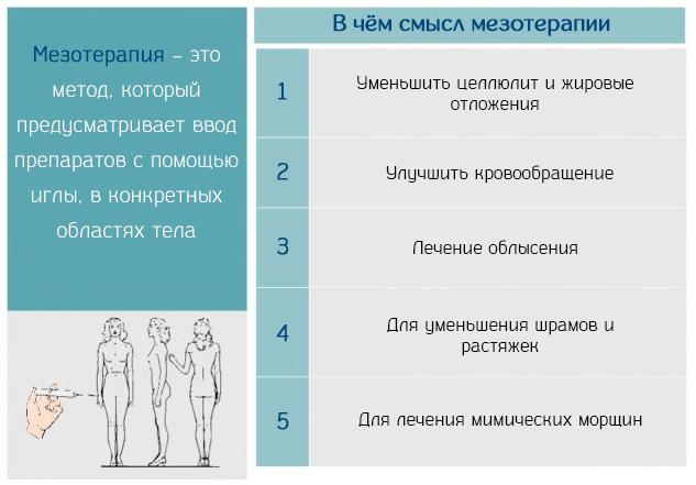 Мезотерапия – это метод, который предусматривает ввод препаратов с помощью иглы, в конкретных областях тела