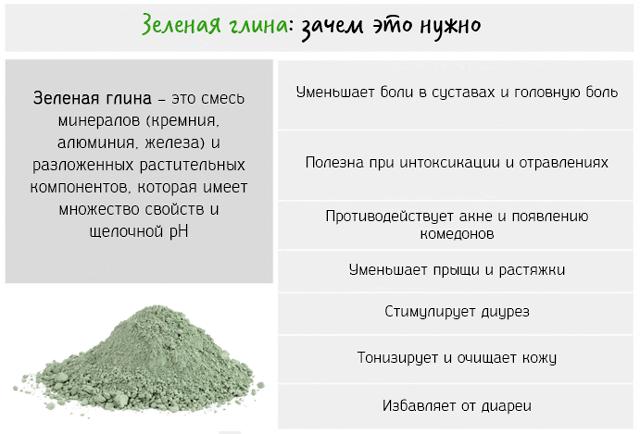 Зеленая глина – это смесь минералов (кремния, алюминия, железа) и разложенных растительных компонентов