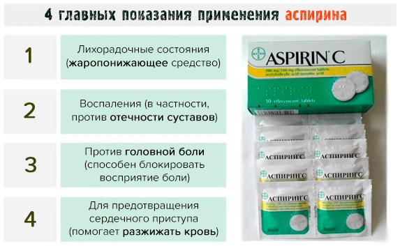 Главные показания для применения аспирина