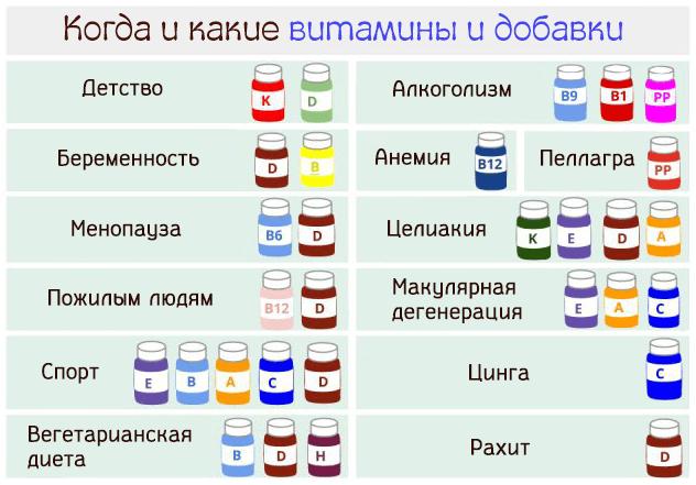 Когда и какие витамины и добавки принимать