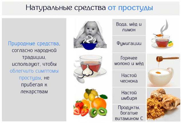 Натуральные средства от простуды, чтобы облегчить симптомы