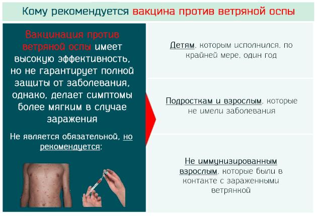 Кому рекомендуется вакцина против ветряной оспы