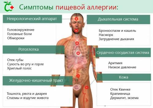 Пищевое отравление симптомы лечение у детей в
