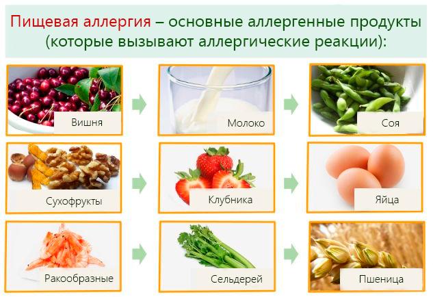 Аллергия на пищевые продукты симптомы