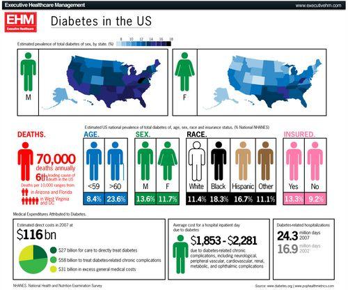 Демография сахарного диабета в USA и влияние на экономику