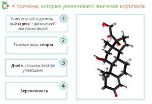 От чего повышается кортизол 3