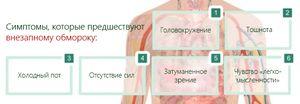 Внезапная потеря сознания : причины, симптомы, диагностика, лечение