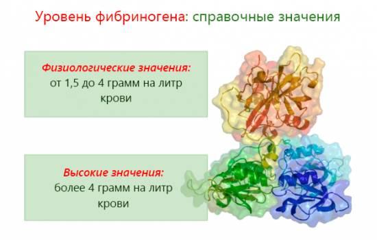 Как снизить уровень фибриногена в крови