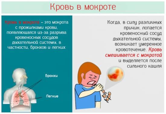 Мокрота с кровью причины у взрослых