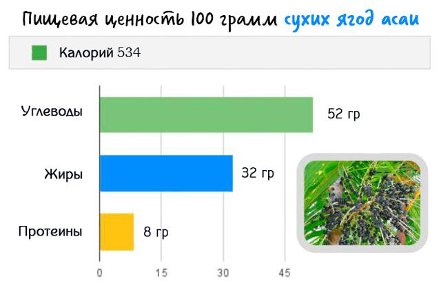 Пищевая ценность 100 грамм сухих ягод асаи