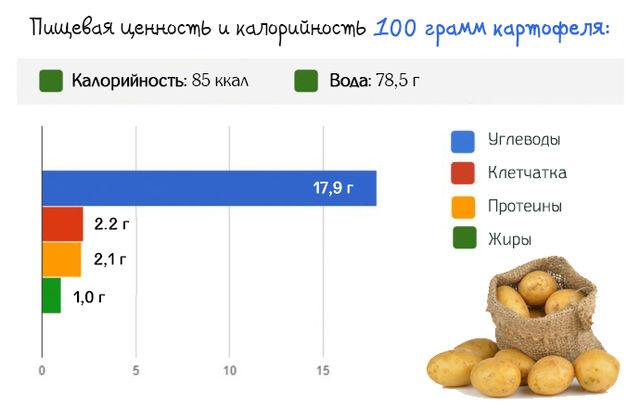 Пищевая ценность и калорийность клубней картофеля