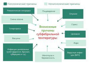 Возможные причины субфебрильной температуры