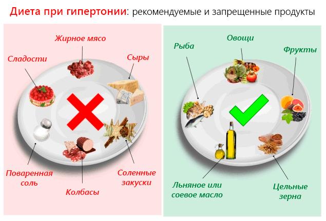 Диета при гипертонии – рекомендуемые и запрещенные продукты
