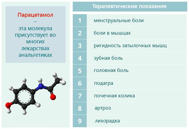 Парацетамол молекула используется во многих лекарствах-анальгетиках