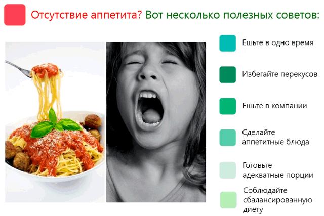 Отсутствие аппетита – вот несколько полезных советов для улучшения аппетита