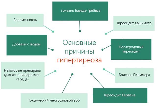 Основные причины гипертиреоза и гиперактивности щитовидной железы