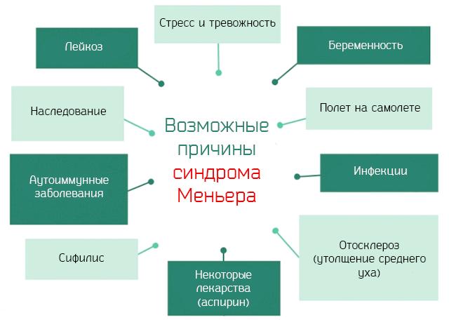 Возможные причины синдрома Меньера