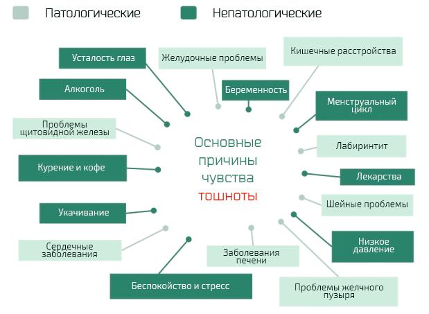 Тошнота и рвота - причины и лечение