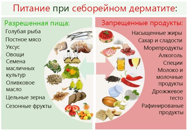 Питание при себорейном дерматите: разрешенные и запрещенные продукты