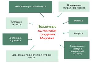 Синдром Марфана часто приводит к системным осложнениям
