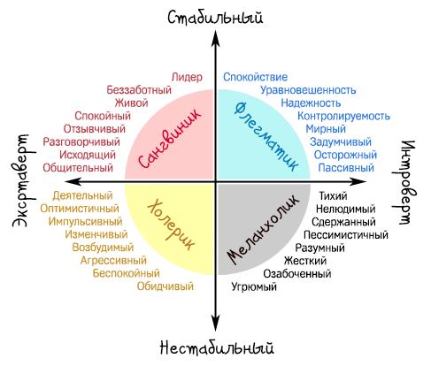 Диаграмма качеств личности по типу темперамента