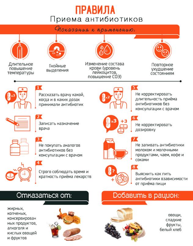 Главные правила приёма антибиотиков