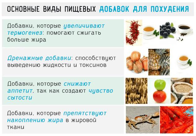 Основные виды пищевых добавок для похудения