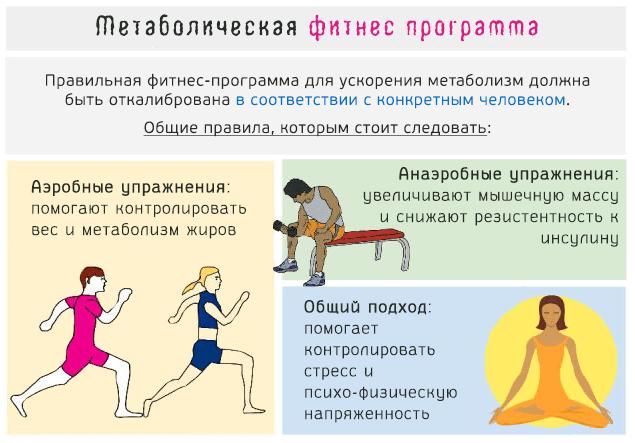 Правильная фитнес-программа для ускорения метаболизма