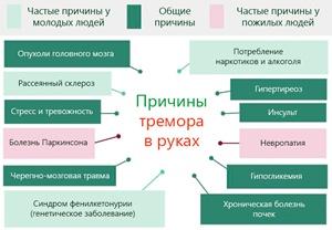 Список причин развития варикозного расширения вен пищевода