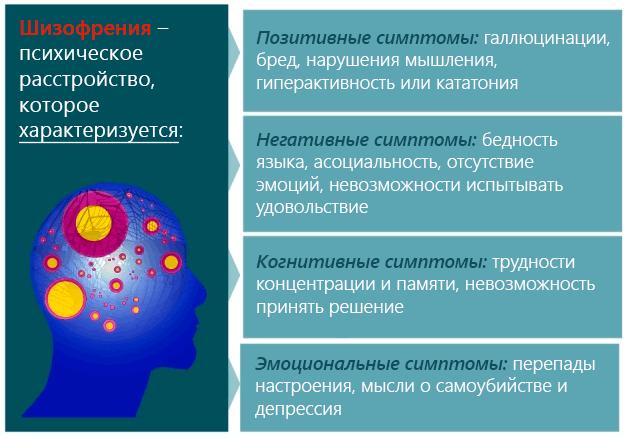 Шизофрения – психическое расстройство, которое характеризуется указанными симптомами